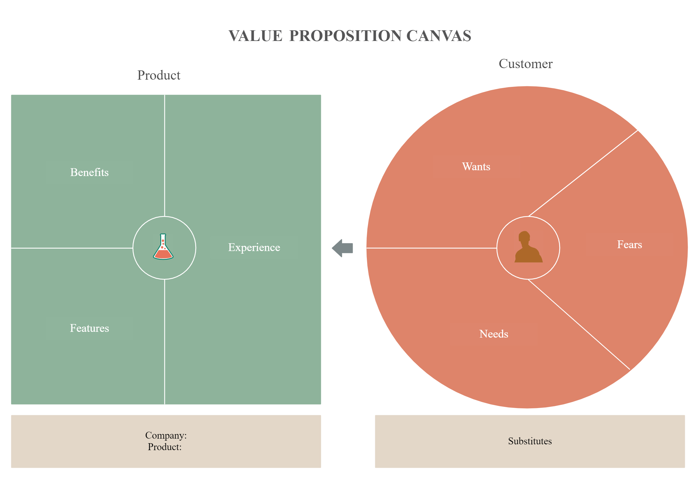 Value Proposition Canvas for Business Plan in 2020 Value