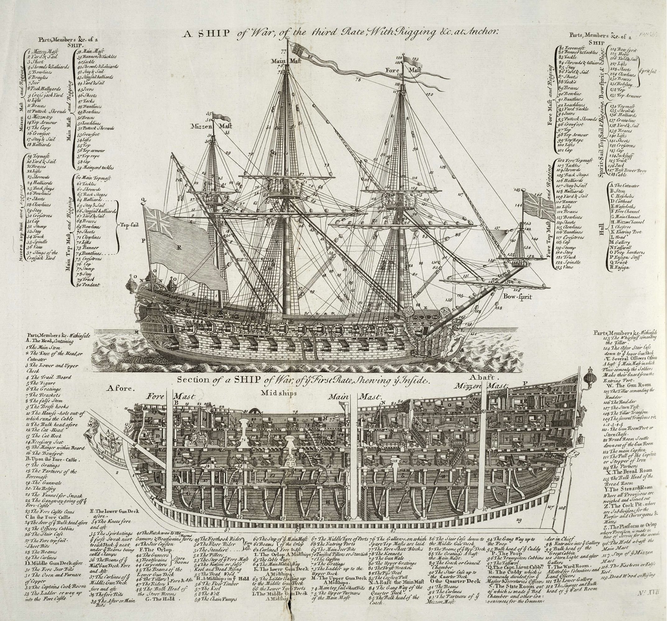 a british warship detailed diagrams from an 18th century encyclopedia [ 2145 x 1997 Pixel ]