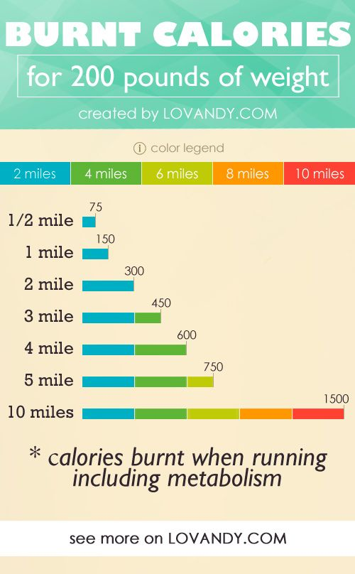 Calories Burned Walking, Calorie Counting, Burn Calories, Body Weight,  Calculator, Burns