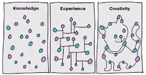 Another version of Gapingvoid's image - Knowledge Experience Creativity