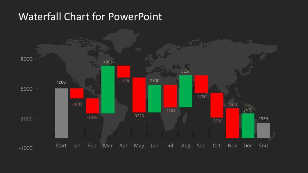 Data Driven Waterfall Chart For Powerpoint Powerpoint