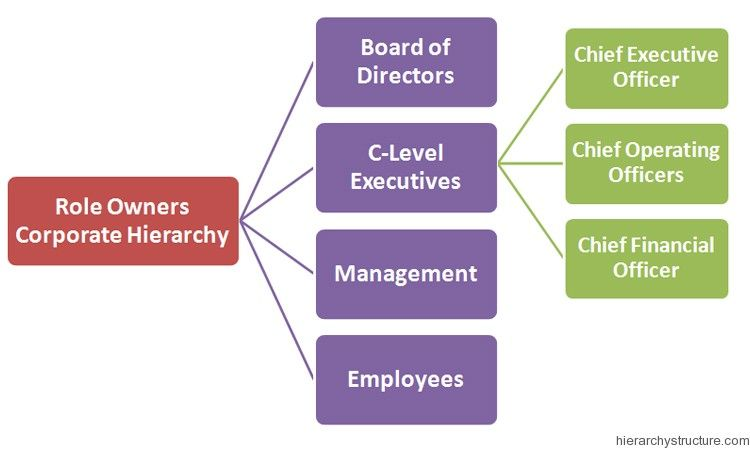 Role Owners Corporate Hierarchy Hierarchy Corporate Role