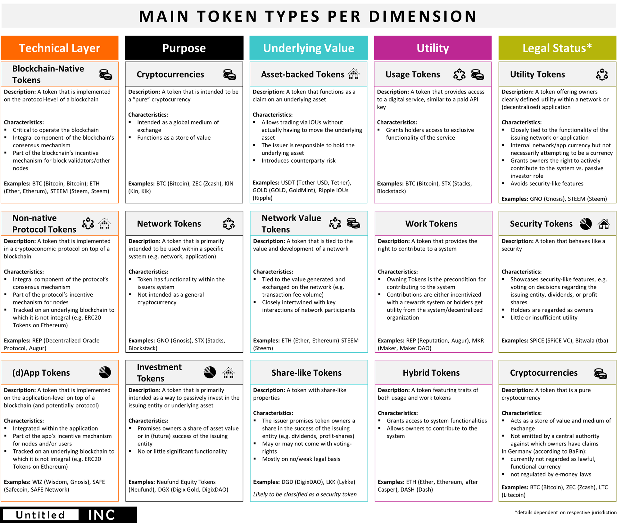 The Token Classification Framework Blockchain Token Security Token