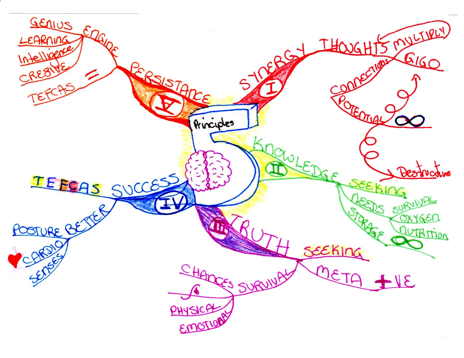 Mind maps for creative writing
