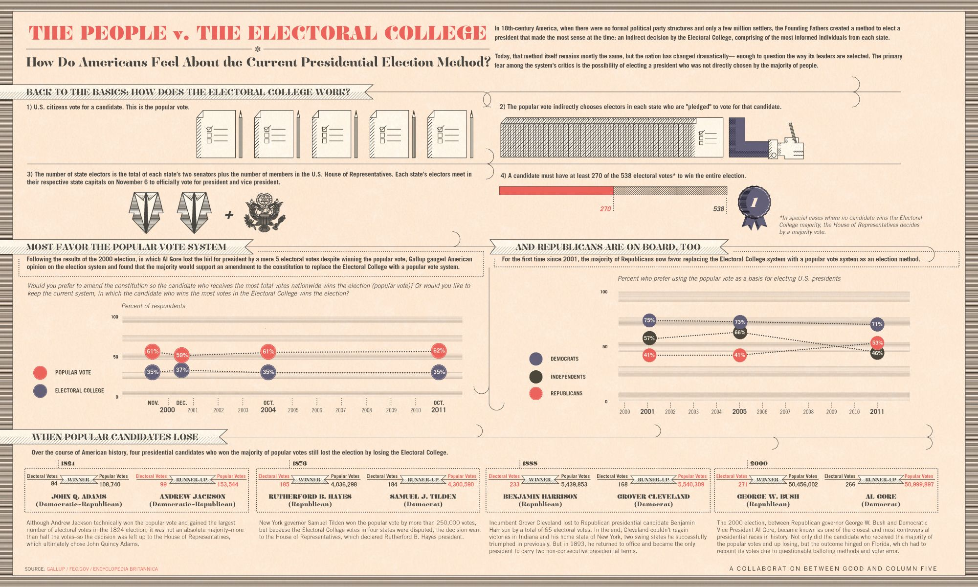 worksheet electoral college worksheet joindesignseattle electoral college worksheet abitlikethis projections 2016 autos post