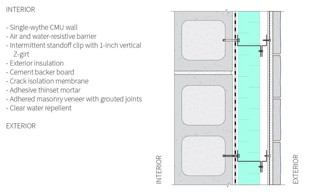 Fig 6 1 Typical Assembly 6 Components From Interior To Exterior Brick Veneer Cavity Wall Masonry Veneer