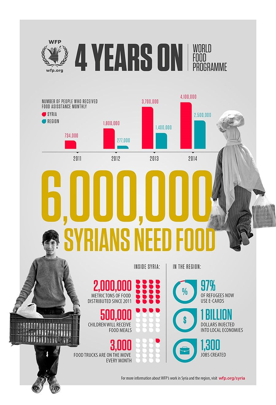 Pin On Hunger Infographics