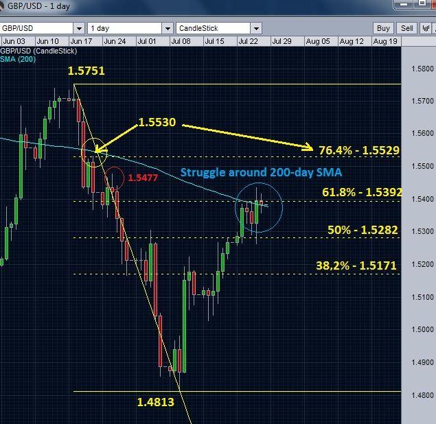 GBP/USD's Struggle Against 200-Day Moving Average