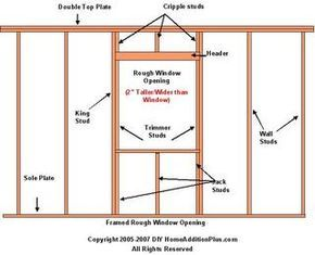 How To Size A Rough Window Opening Http Www Homeadditionplus Com Framing Info Sizing A Rough Opening Window Installation Wall Exterior Framing Construction