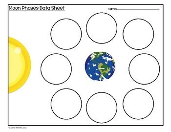 Phases Of The Moon Cookie Activity Moon Phases Moon Activities