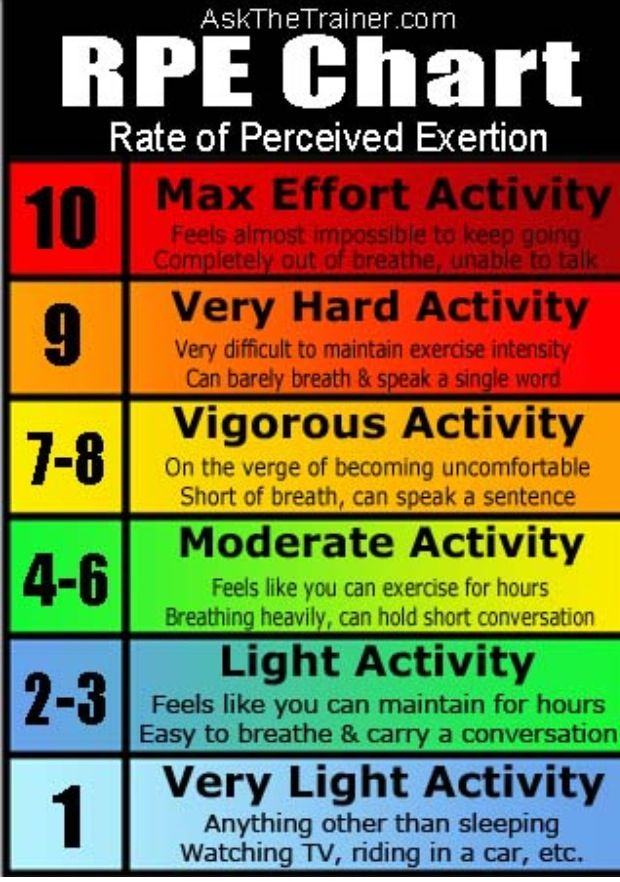 This would be useful for PE class to let the students know how - rate chart