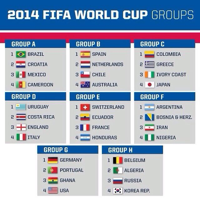 Fifa World Cup Brazil 2014 Draw World Cup Fifa 2014 World Cup World Cup Groups