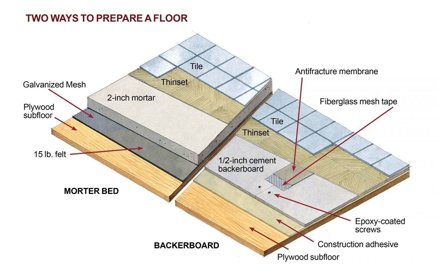 How to Tile a Floor Installing tile floor, Flooring