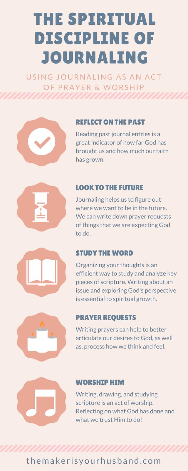The Spiritual Discipline of Bible Journaling | Acting Grown
