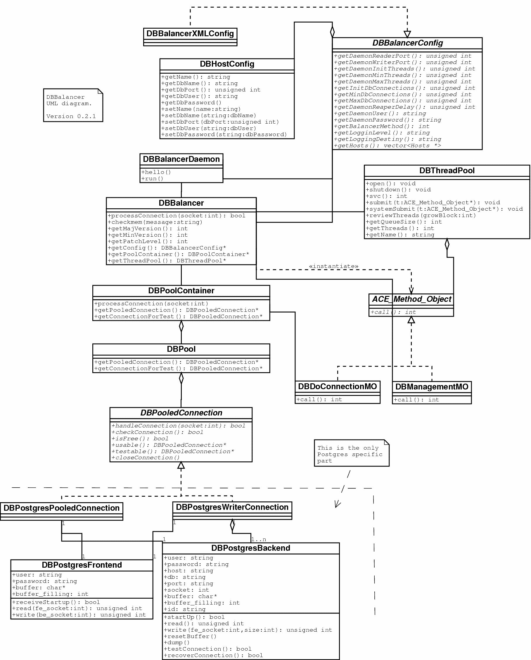 UML Database Diagram