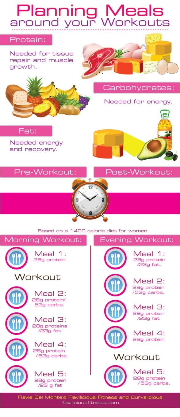 Planning Workout Meals For Women Infographic Workout Food Fitness Nutrition Health