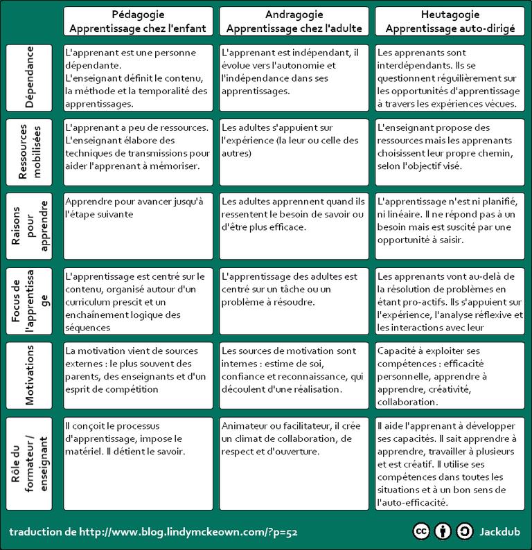 Pedagogie Andragogie Et Heutagogie Pedagogie Pedagogie Inversee Enseignement