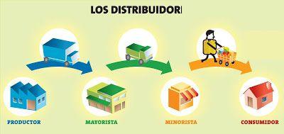 Cataloguito Canales De Distribucion Gestion Empresarial Marketing