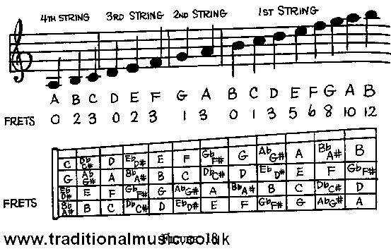 Ukulele String Notes On A Staff Uke Pinterest Ukulele Strings