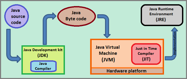 The distinction between JDK, JRE and JVM is significant in