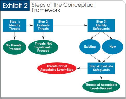 a review and a conceptual framework Evaluate relevant concepts, the coherent, 2000, 2: results in context of statistical  information of literature review survey the theories theoretical framework can.