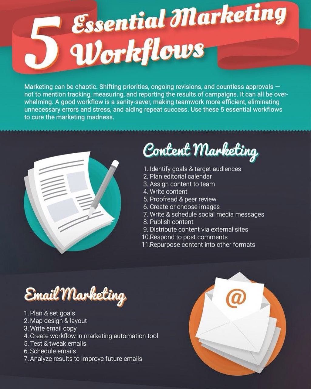 Instagram Photo By Curtis Sheppard Jul 28 2016 At 11 48pm Utc Marketing Essentials Content Marketing Marketing