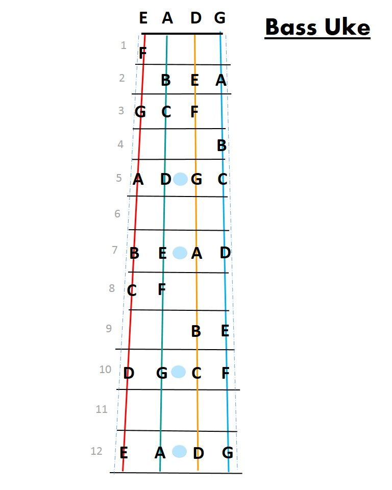 Fret Map For Bass Ukulele Simplified To Keep It Clean With