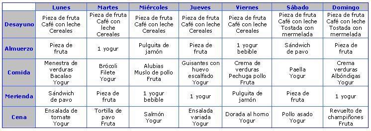 Menus semanales dieta para adelgazar buscar con google for Comida saludable para toda la semana