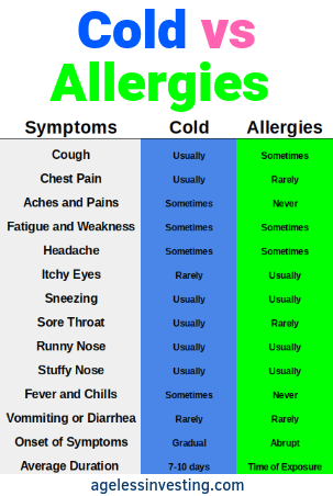 How To Get Rid Of A Cold Fast And For Good Cold Or Allergies Stuffy Nose Remedy Cold Symptoms Signs