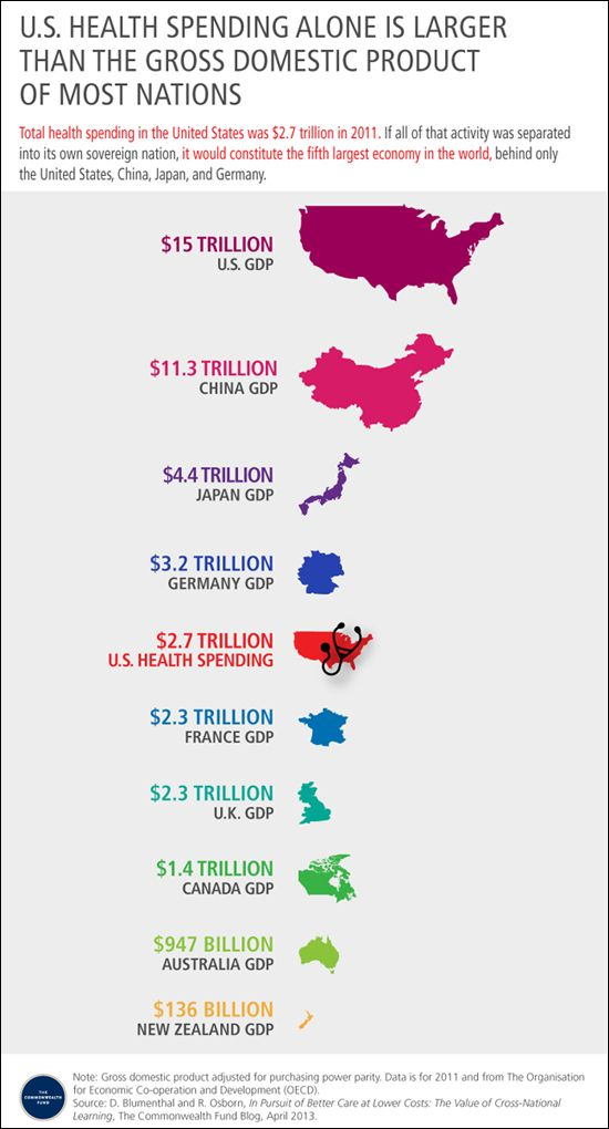 Total Health Spending In The United States Was 2 7 Trillion In 2011 If That Activity Were Separated Into Its Infographic Health Us Health Healthcare Education