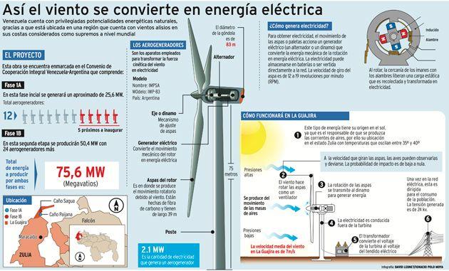 Energia Eolica Infografia - Buscar Con Google