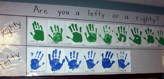 Graph: Are you right or left handed?