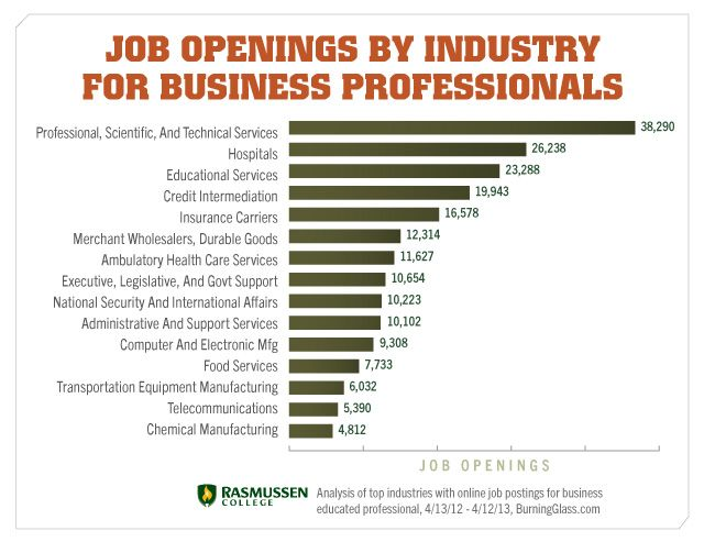 Business Employment Opportunities By Industry Business Careers
