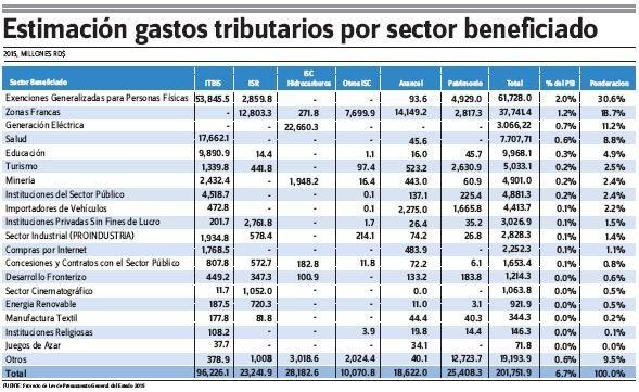 Las Exenciones Han Costado RD$660,563.8 MM Desde 2010