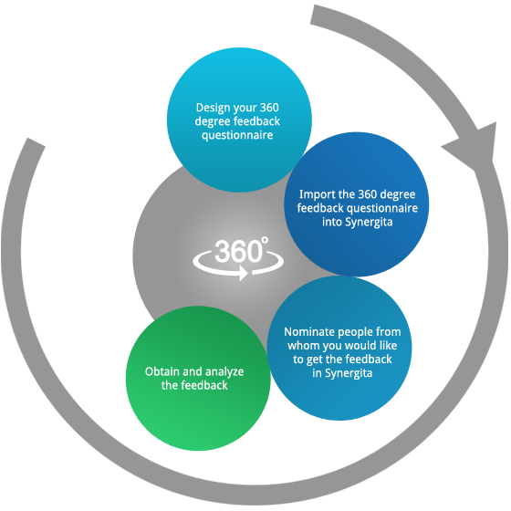 360 Degree Performance Appraisals Performance Appraisal 360 Degree Feedback How To Motivate Employees