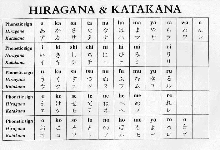 A Chart of 46 different Hiragana symbols starting from a i u e o.