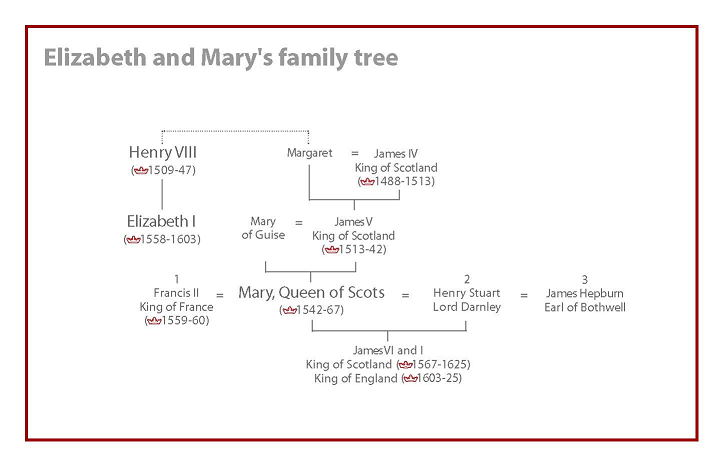 queen elizabeth and mary of scots relationship quiz