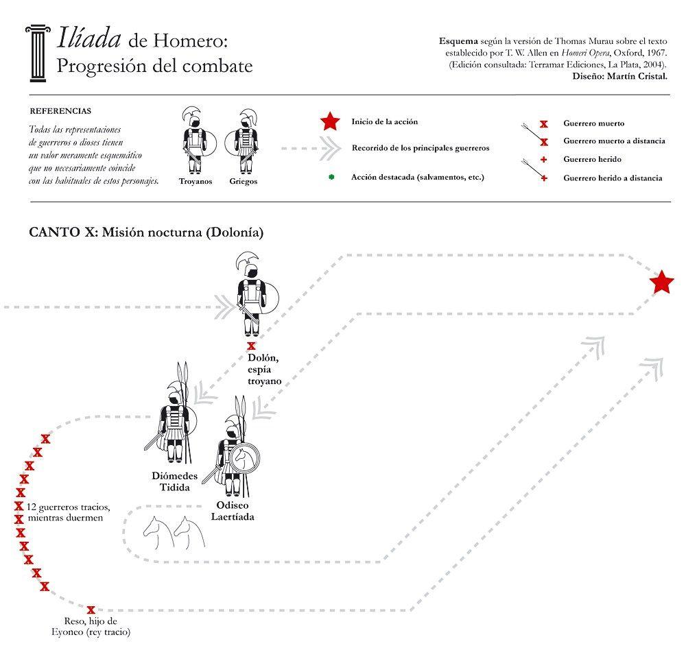 Ilíada Apuntes Del Canto X Roman Literature Writing Literature