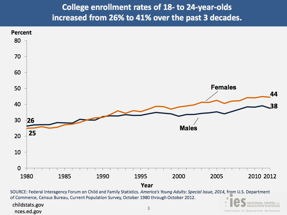 Image result for percentage of young people going to college usa