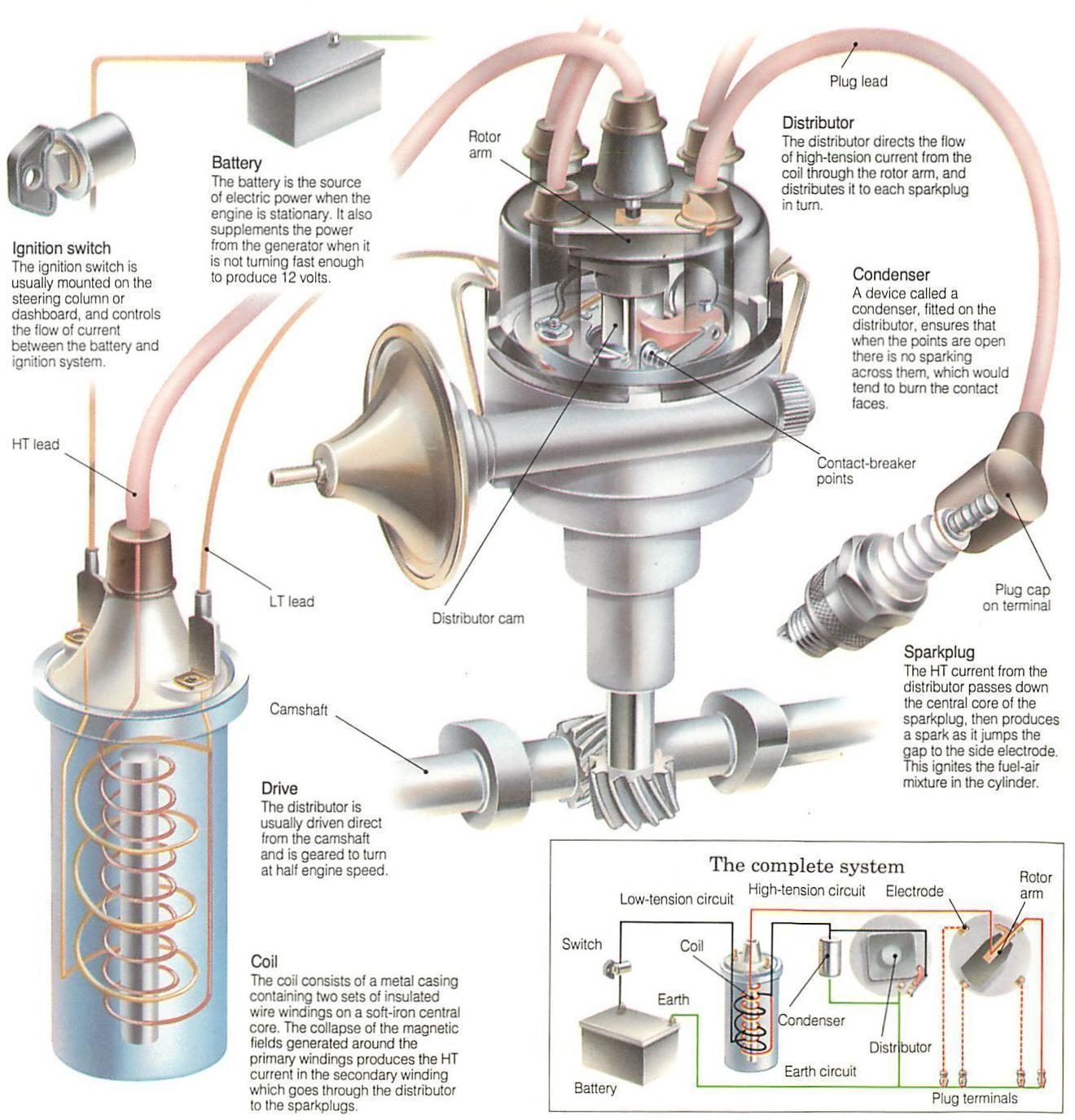 how the ignition system works 1320 1375. Black Bedroom Furniture Sets. Home Design Ideas