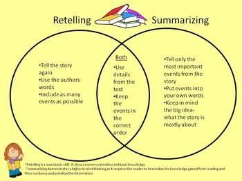 Retelling V Summarizing Graphic Organizer Reading Classroom Summarize Education And Literacy Distinguish Between Paraphrasing