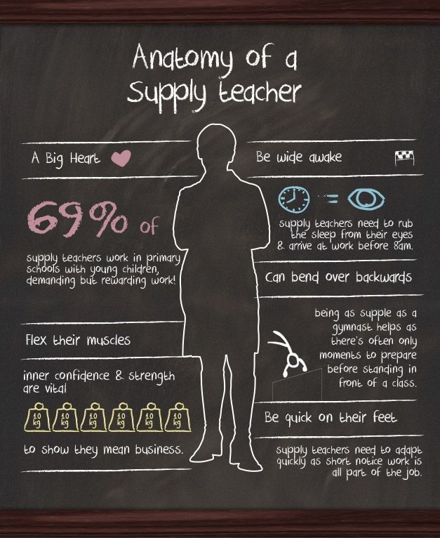 Anatomy of a supply teacher | SupplyBag | Pinterest | Google images ...