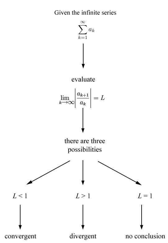 Series  Ratio Test  Math Teacher    Math Calculus
