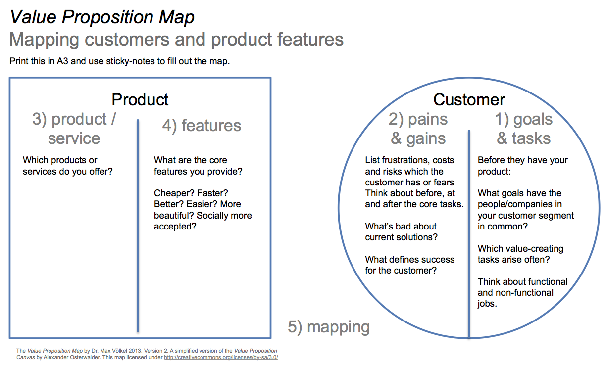 Beautiful Value Proposition Canvas Template   Google Search