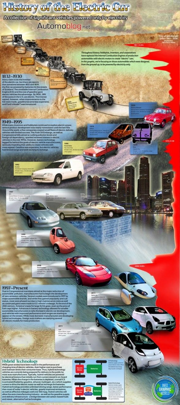 History of the Electric Car | Infographic Inspiration | Pinterest ...