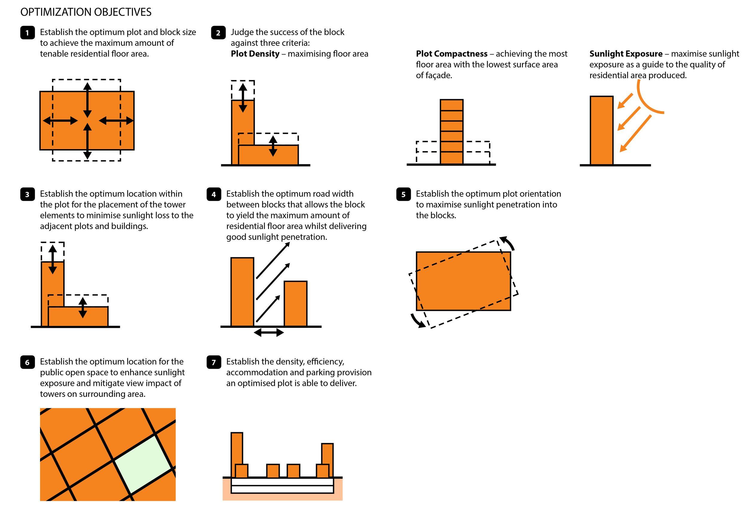 Performance Criteria How To Plan Design Strategy Optimization