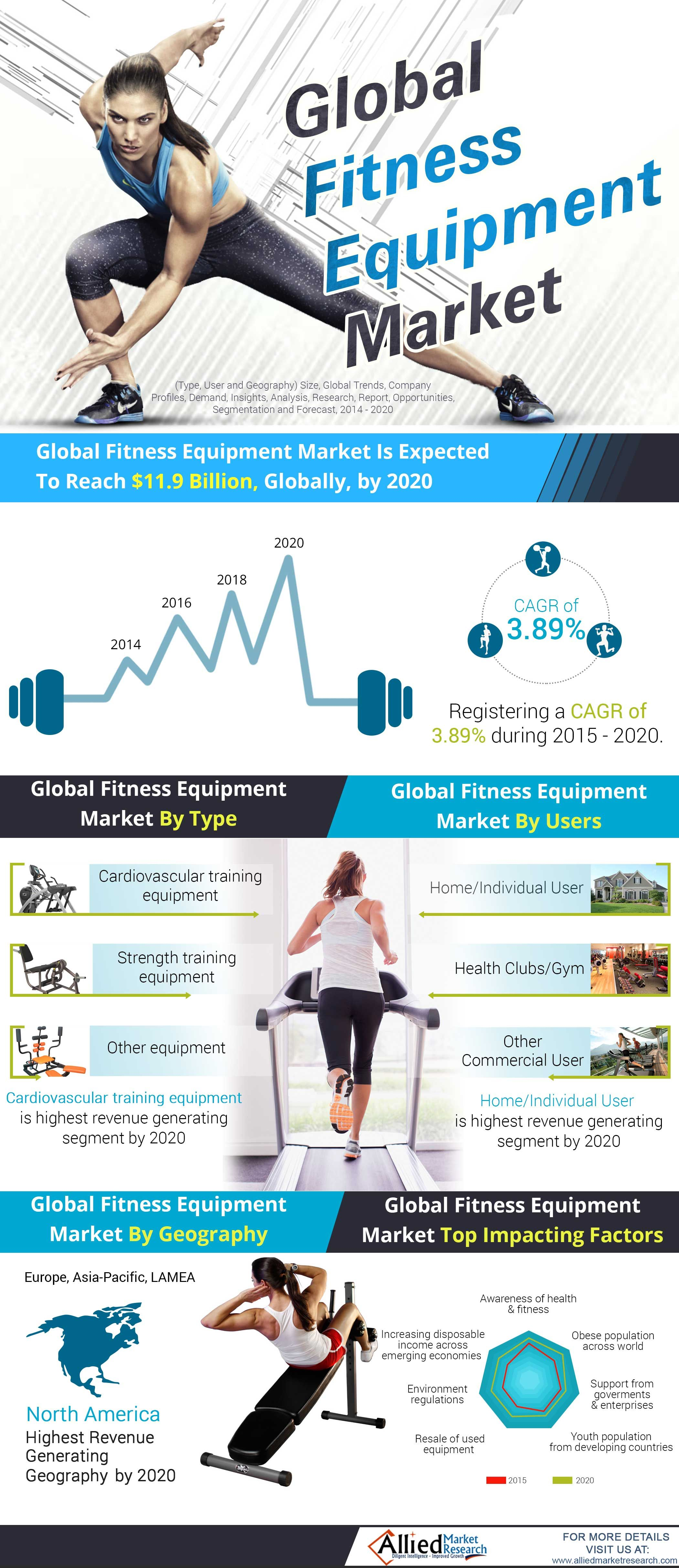 Global Fitness Equipment Market (Type, User and Geography) - Size, Global Trends, Company Profiles, Demand, Insights, Analysis, Research, Report, Opportunities, Segmentation and Forecast, 2014 - 2020