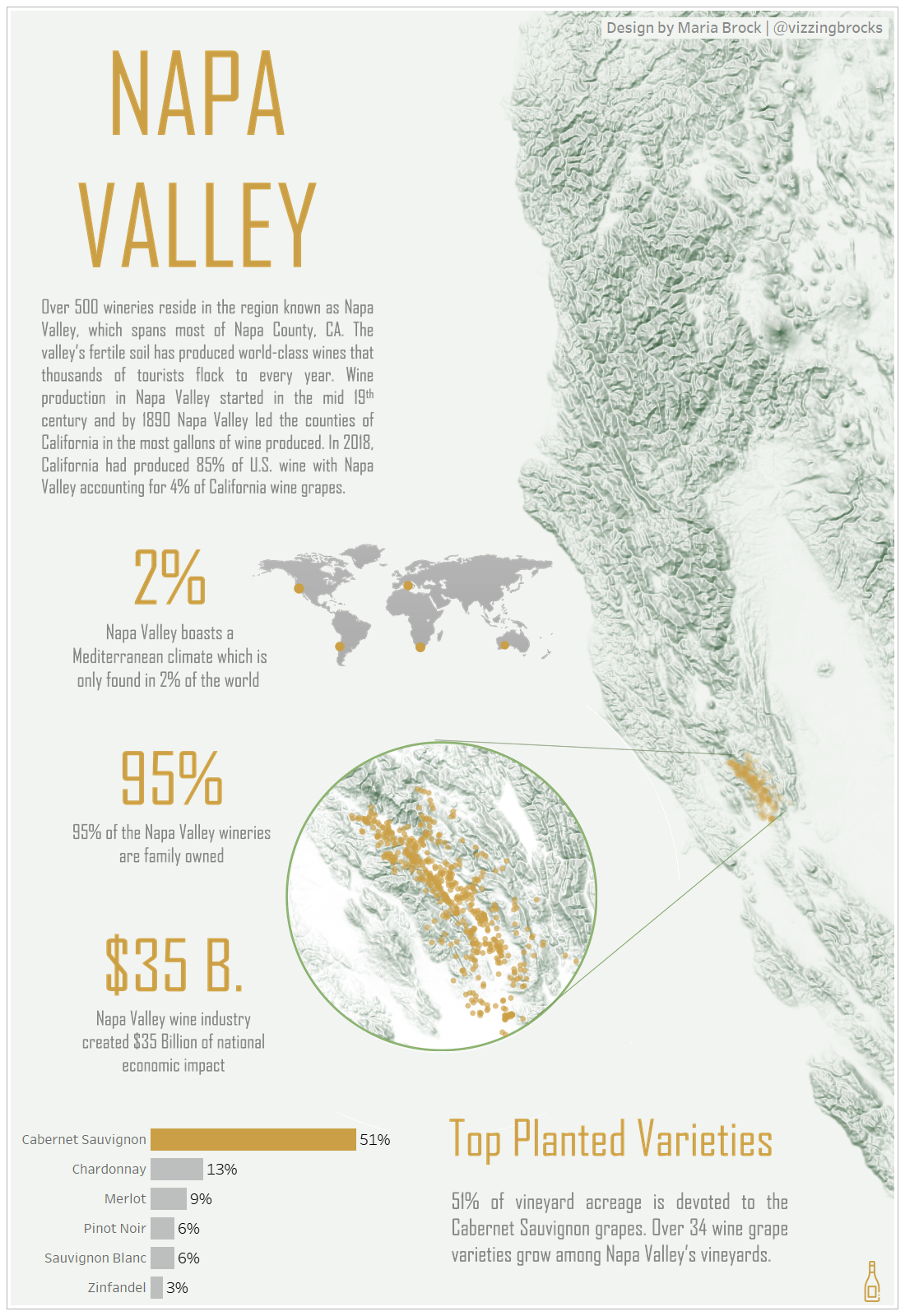 Napa Valley Wineries Winery Infographic Wine