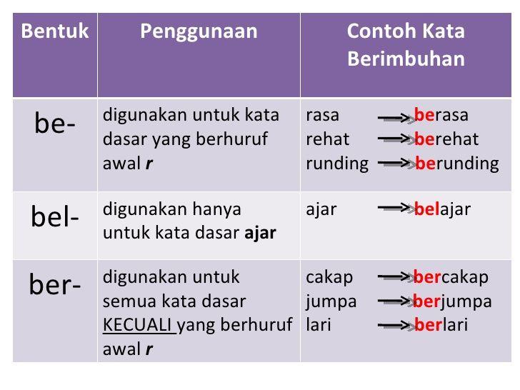 Image Result For Latihan Imbuhan Awalan Islamic Inspirational Quotes Teaching Materials Teaching