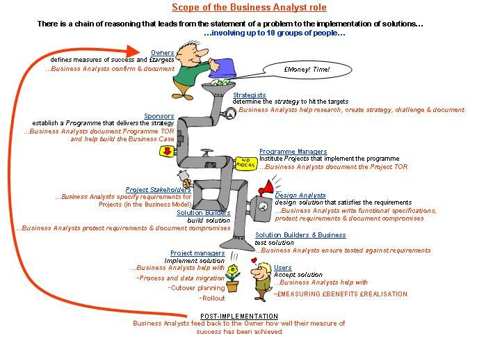 The Benefits Of Business Analysis Business Analysis Business Analyst Analysis